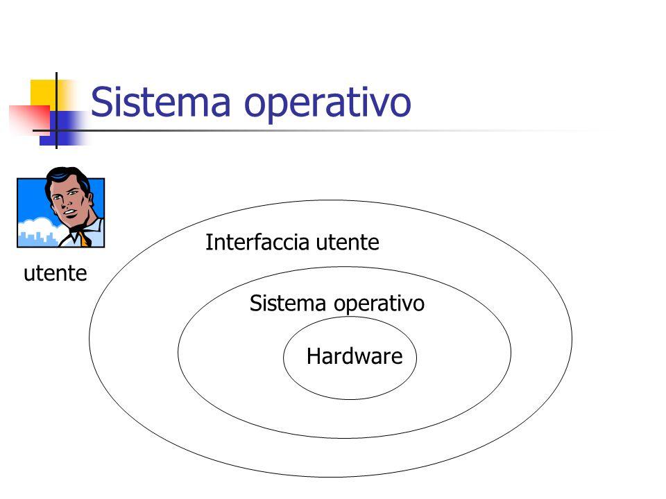 Sistema operativo Interfaccia utente utente Sistema operativo Hardware
