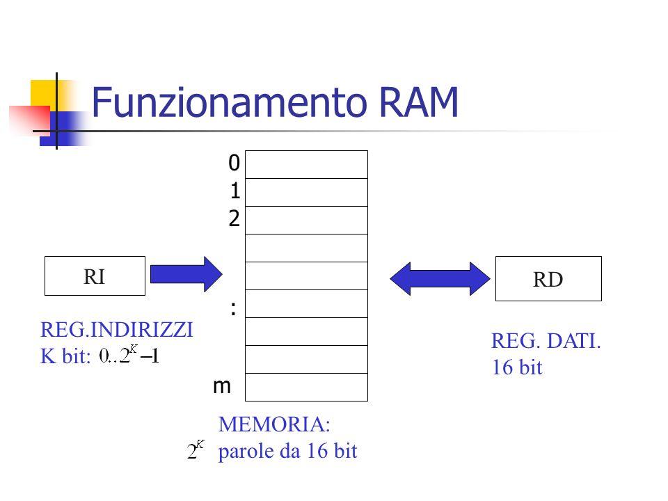 Funzionamento RAM 1 2 RI RD : REG.INDIRIZZI K bit: REG. DATI. 16 bit m