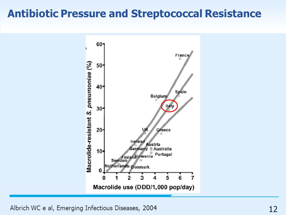Antibiotic Pressure and Streptococcal Resistance