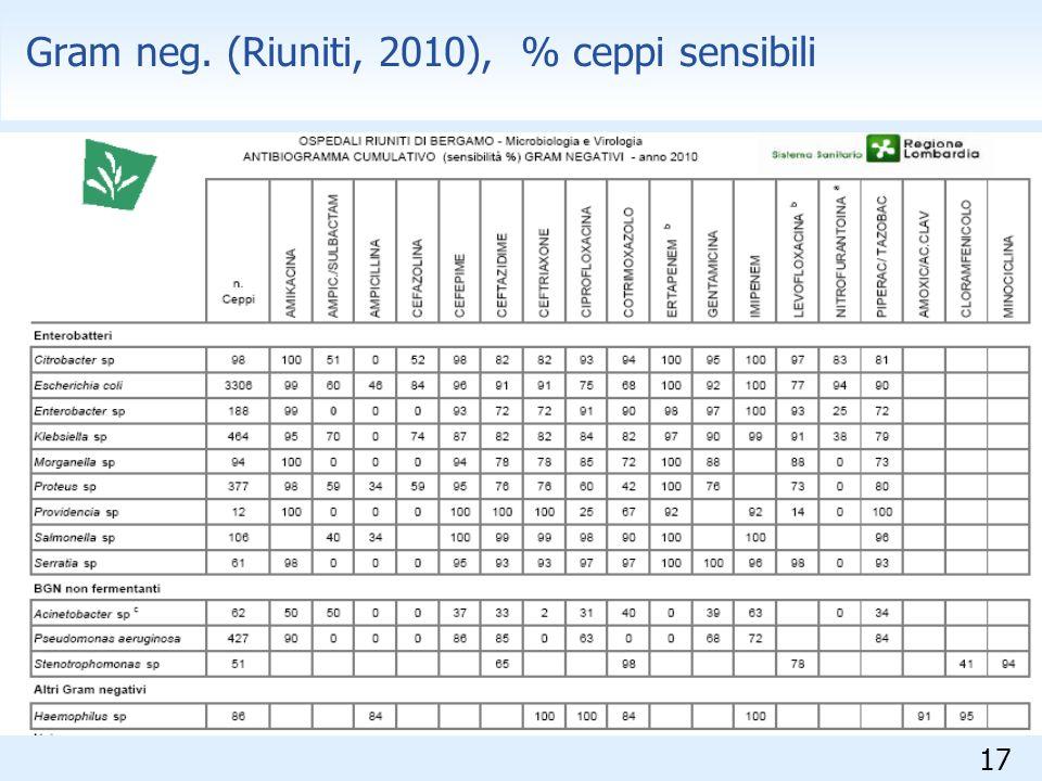 Gram neg. (Riuniti, 2010), % ceppi sensibili
