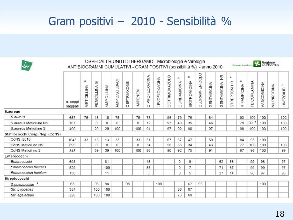 Gram positivi – 2010 - Sensibilità %