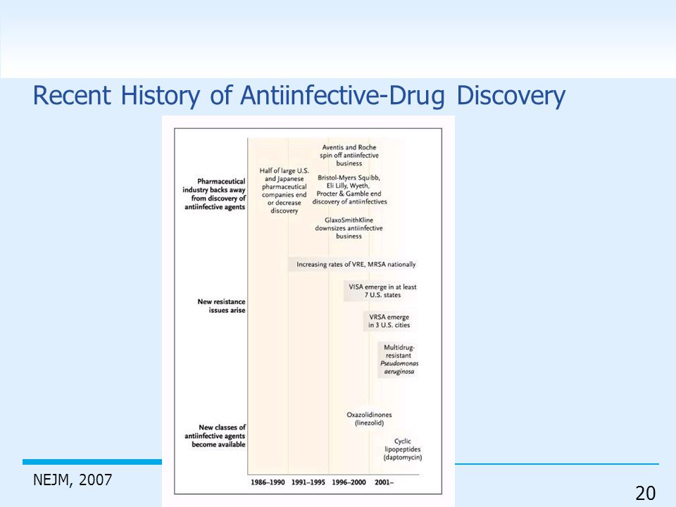 Recent History of Antiinfective-Drug Discovery
