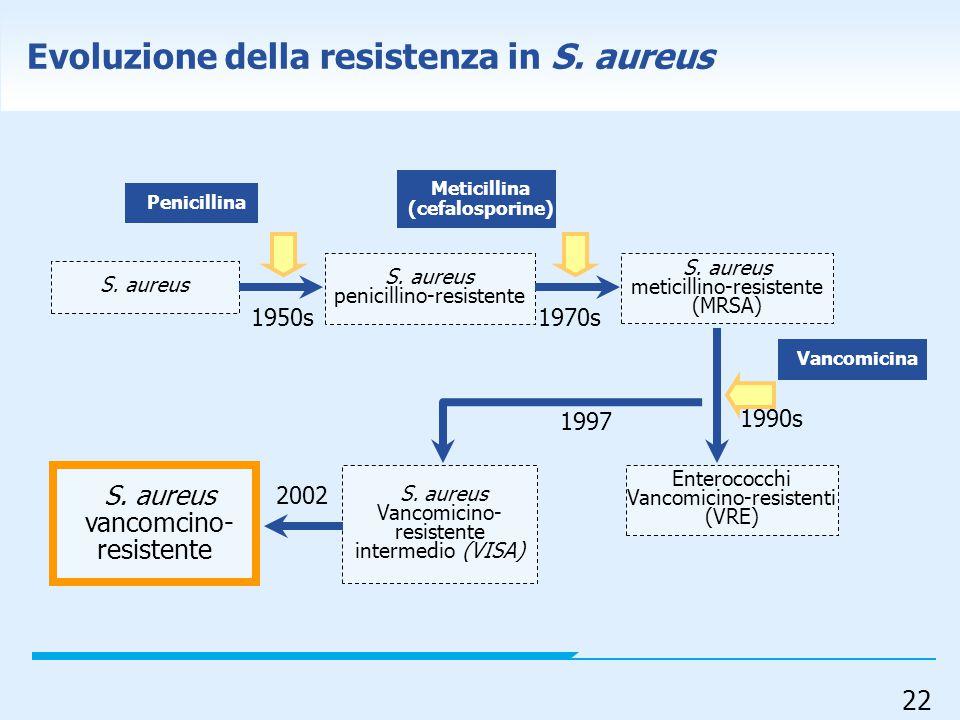 Evoluzione della resistenza in S. aureus