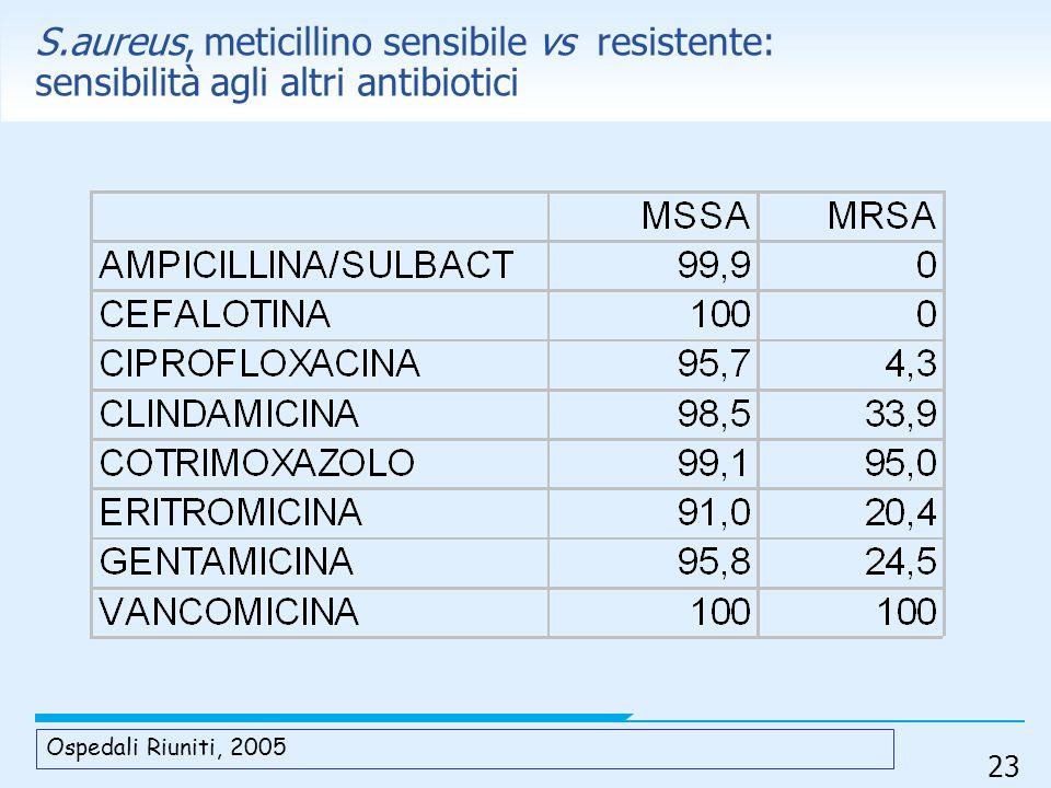 S.aureus, meticillino sensibile vs resistente: sensibilità agli altri antibiotici