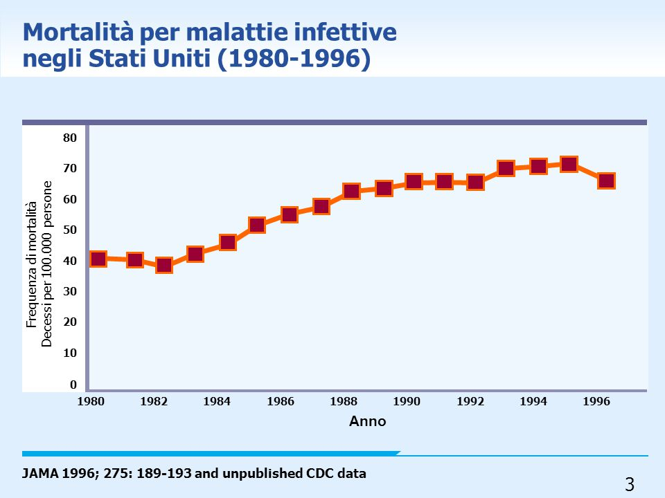 Mortalità per malattie infettive negli Stati Uniti (1980-1996)