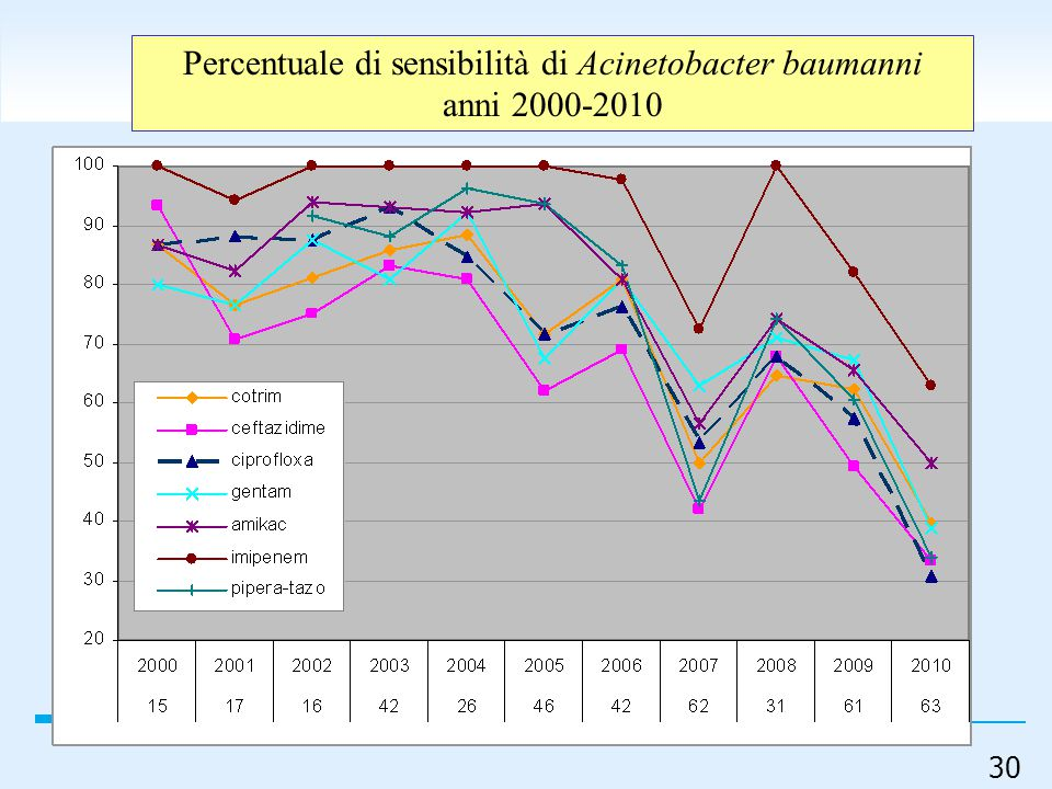 Percentuale di sensibilità di Acinetobacter baumanni
