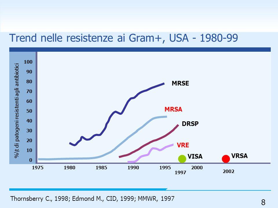 Trend nelle resistenze ai Gram+, USA - 1980-99