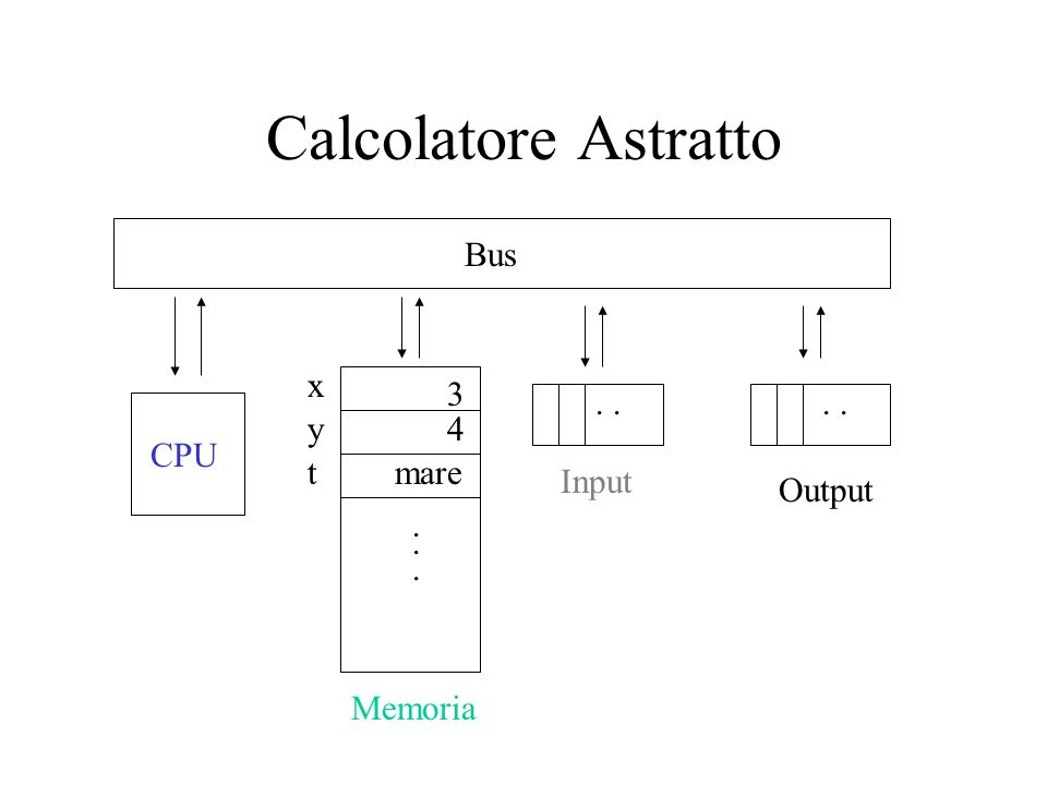 Calcolatore Astratto Bus x 3 . . . . y 4 CPU t mare Input Output . . .