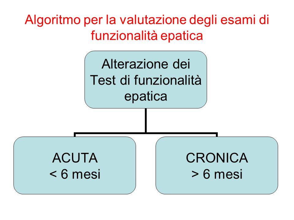 Algoritmo per la valutazione degli esami di funzionalità epatica