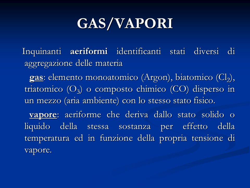 GAS/VAPORI Inquinanti aeriformi identificanti stati diversi di aggregazione delle materia.