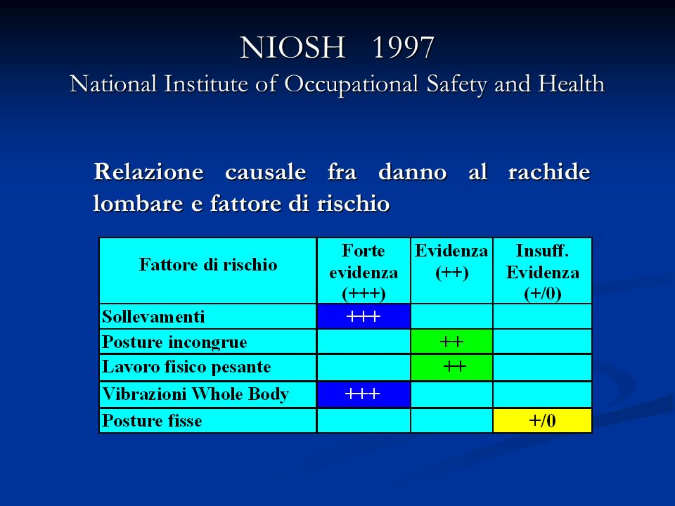 NIOSH 1997 National Institute of Occupational Safety and Health