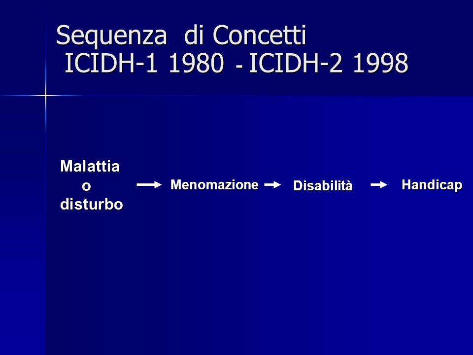 Sequenza di Concetti ICIDH-1 1980 - ICIDH-2 1998