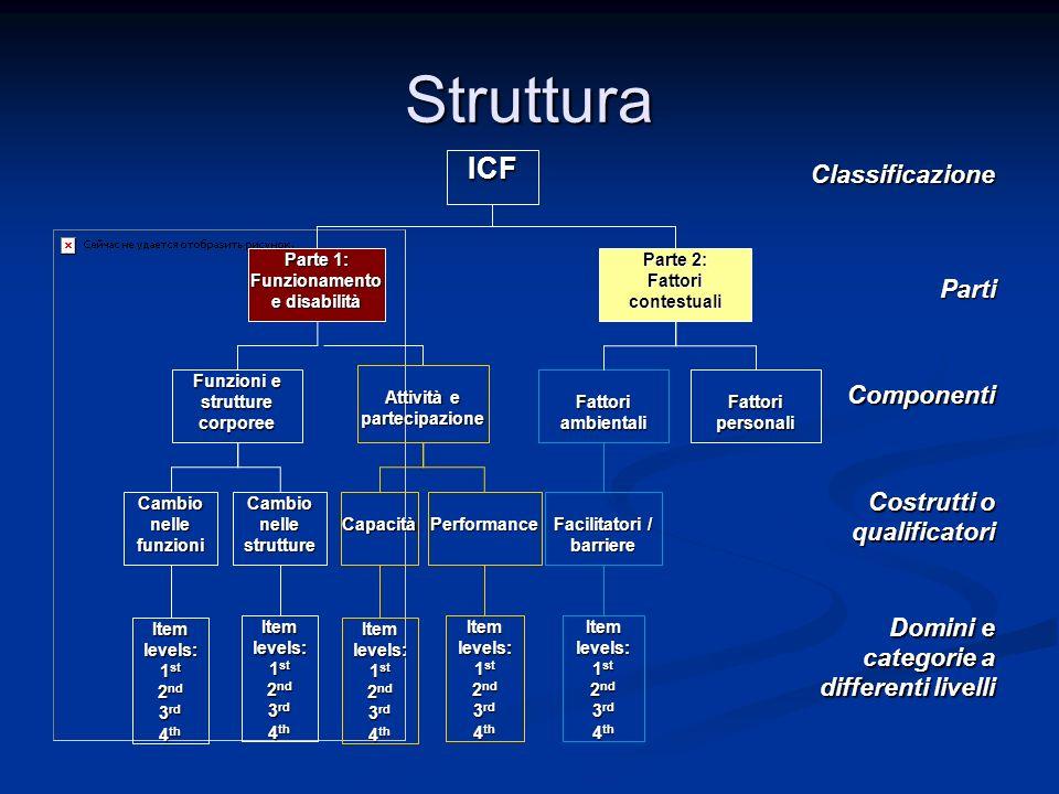 Struttura ICF Classificazione Parti Componenti