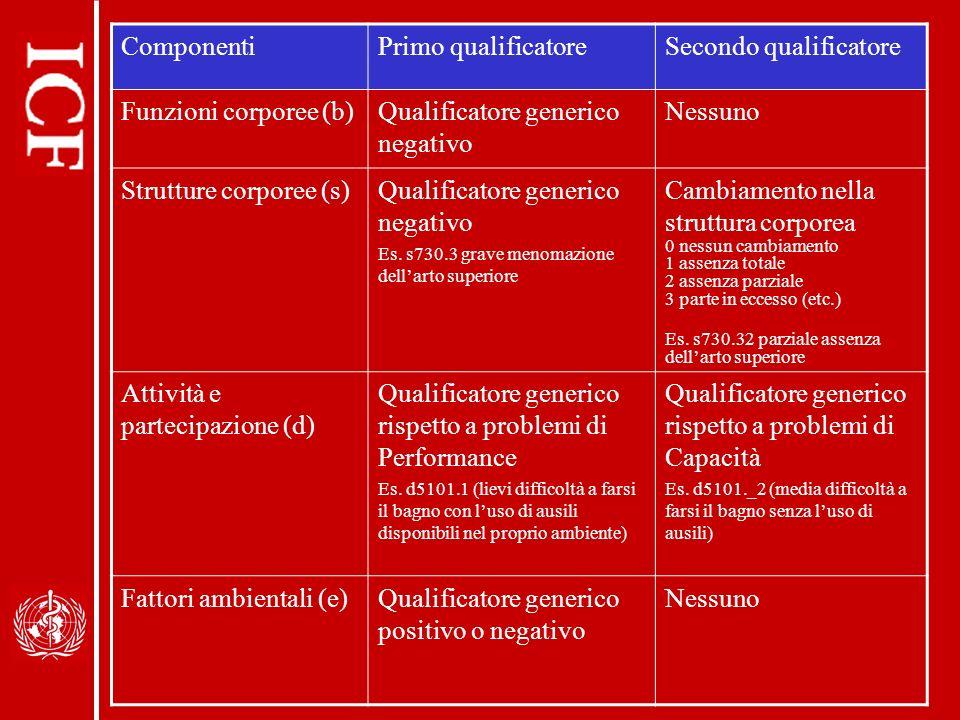 Secondo qualificatore Funzioni corporee (b)