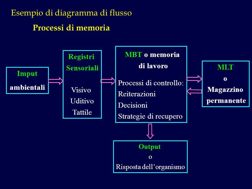 Esempio di diagramma di flusso Processi di memoria