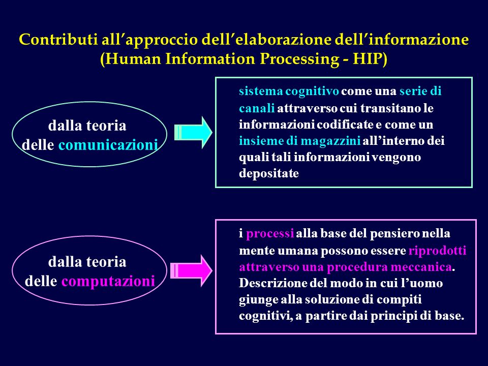 Contributi all'approccio dell'elaborazione dell'informazione (Human Information Processing - HIP)