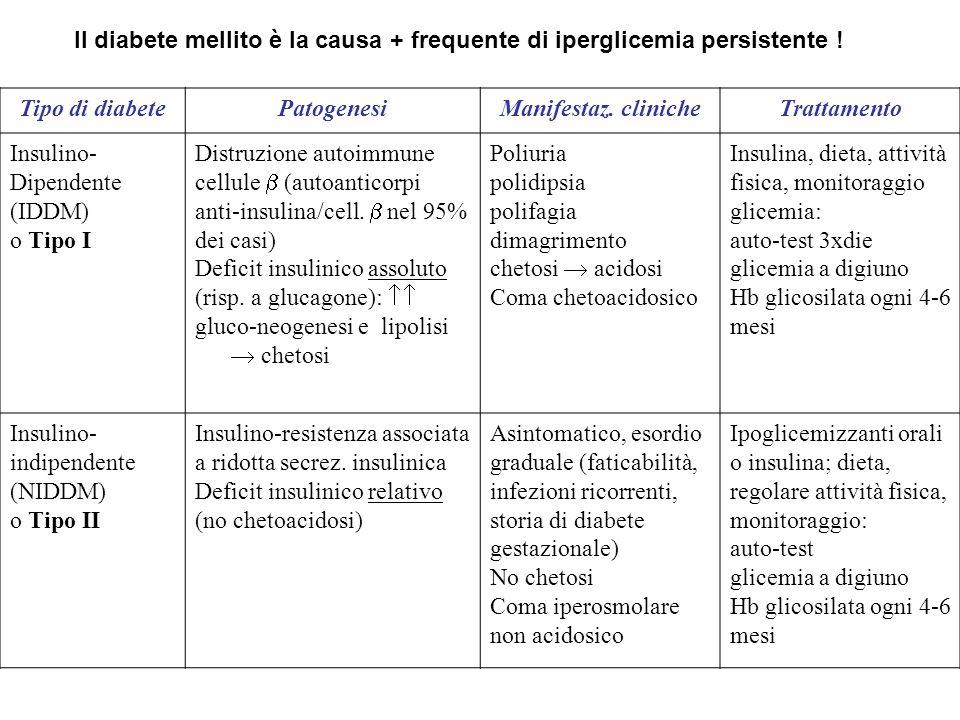 Il diabete mellito è la causa + frequente di iperglicemia persistente !
