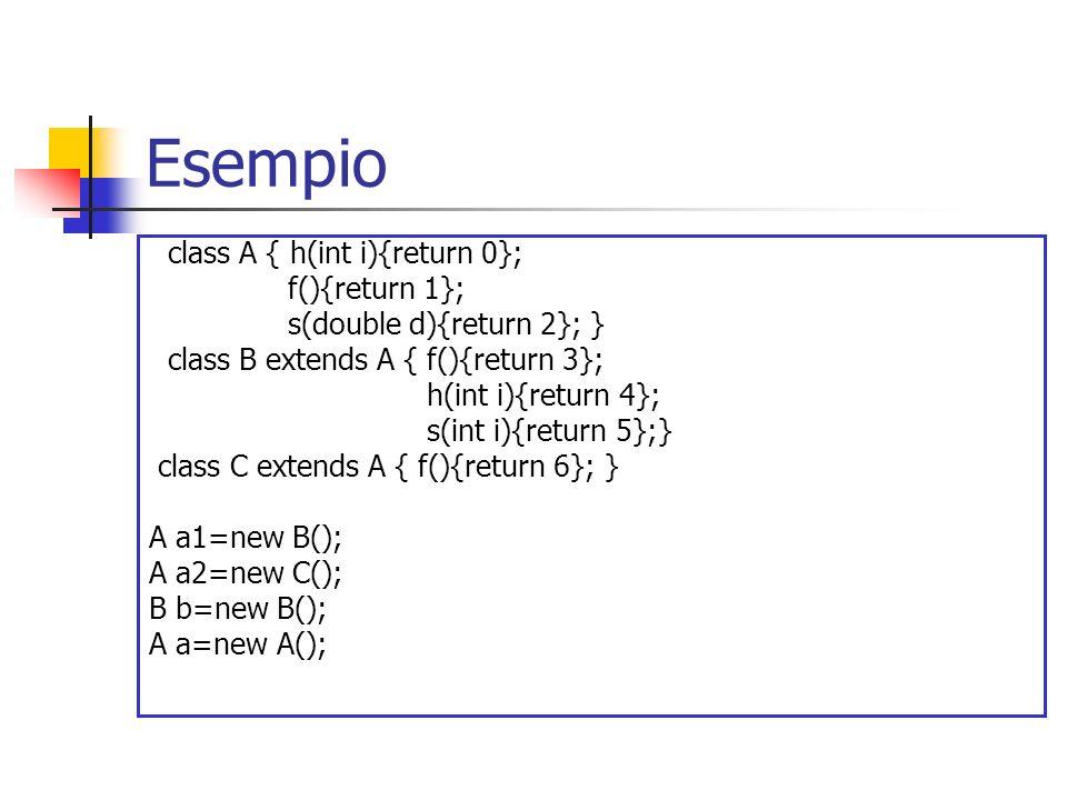 Esempio class A { h(int i){return 0}; f(){return 1};