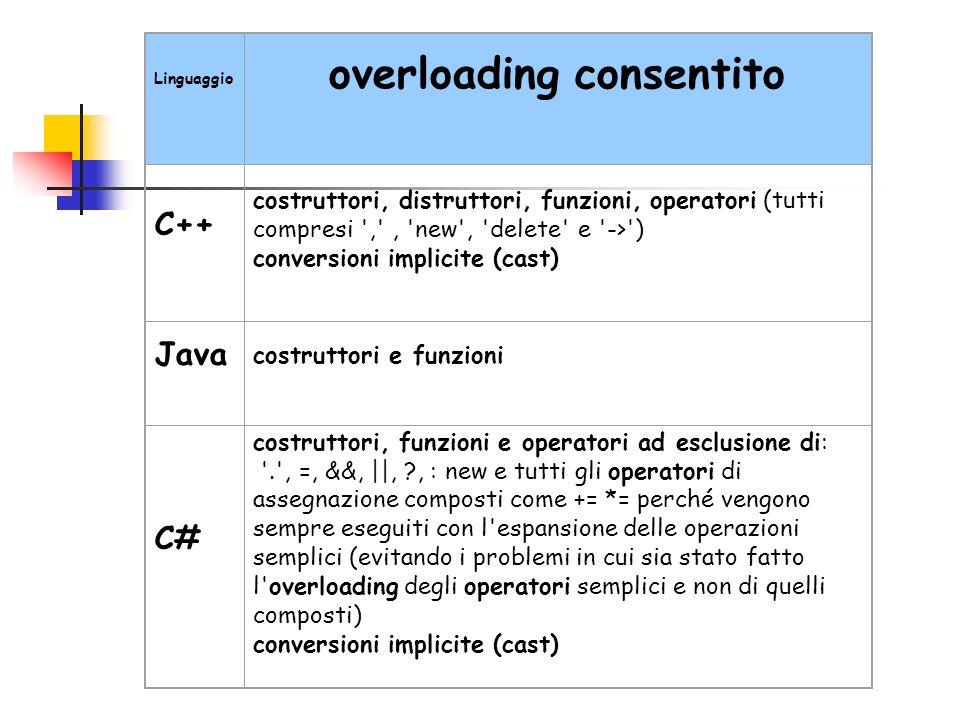 overloading consentito