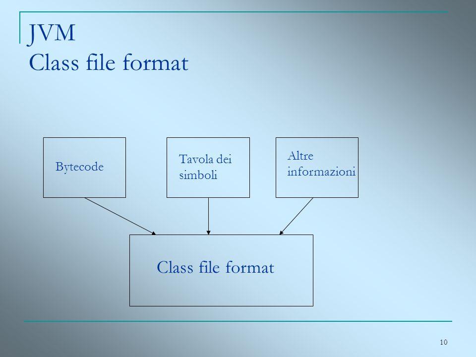 JVM Class file format Class file format Altre informazioni