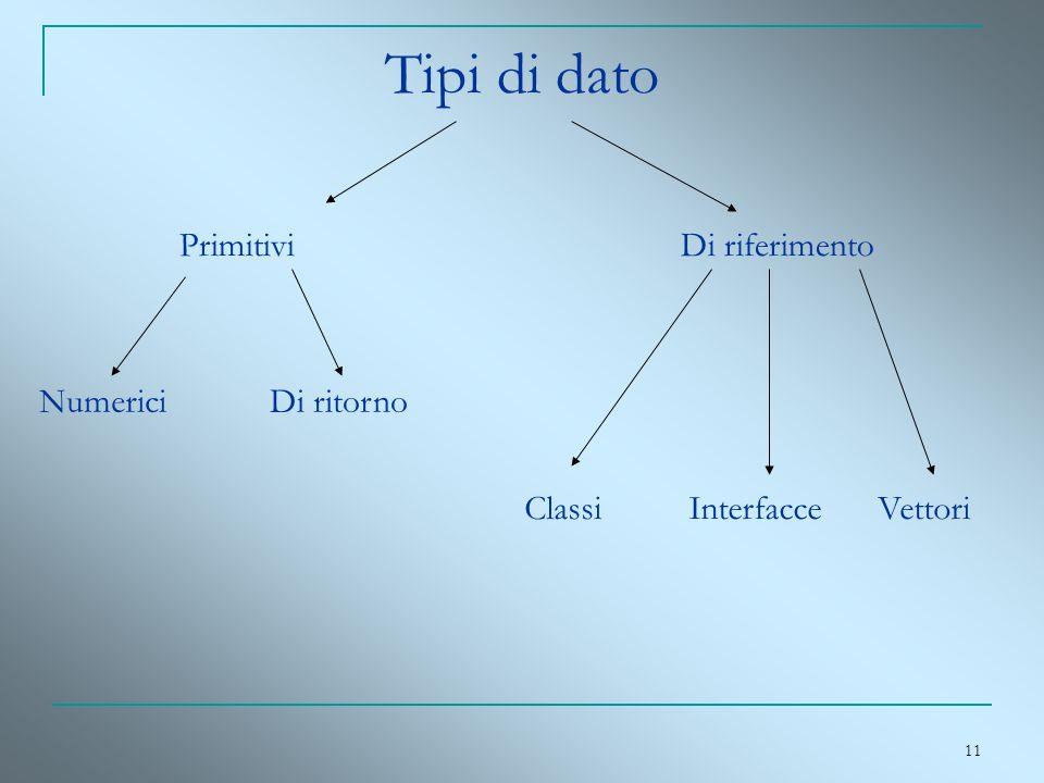 Tipi di dato Primitivi Di riferimento Numerici Di ritorno Classi
