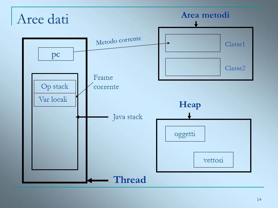 Aree dati Thread Area metodi pc Heap Frame corrente Op stack