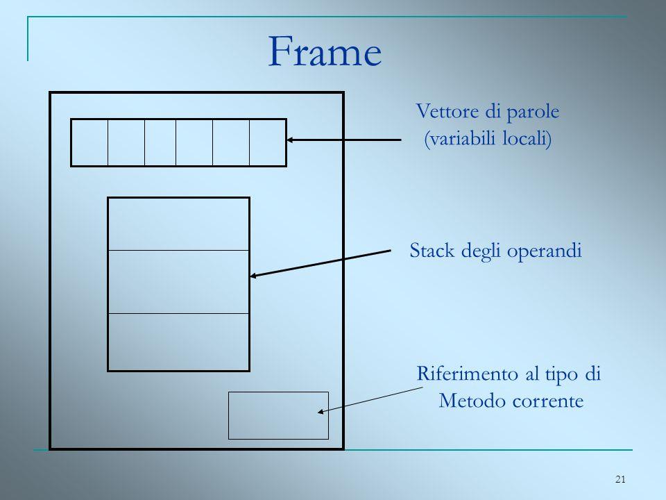 Frame Vettore di parole (variabili locali) Stack degli operandi