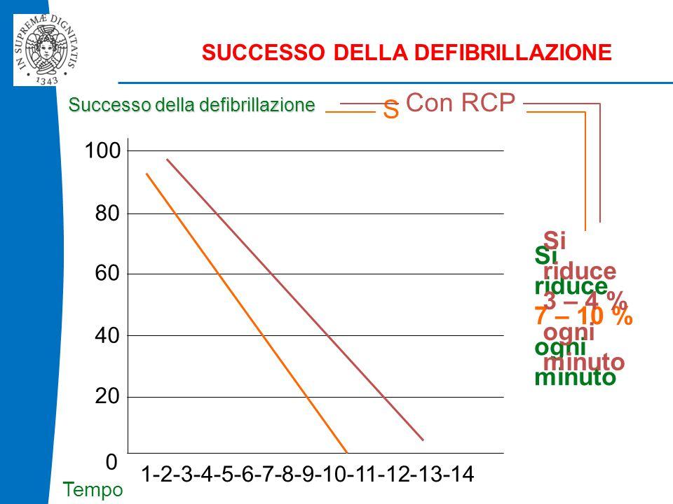 B L S D Con RCP Senza RCP Si riduce Si riduce 3 – 4 % ogni minuto