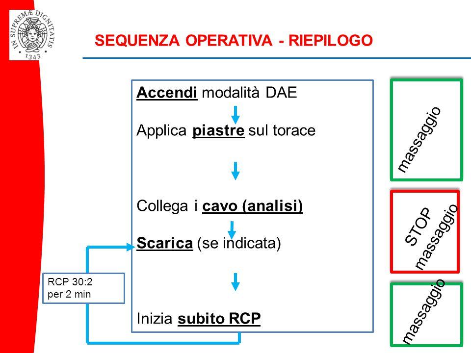 SEQUENZA OPERATIVA - RIEPILOGO