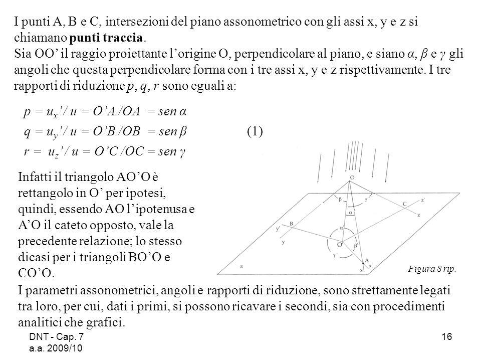 q = uy' / u = O'B /OB = sen β (1) r = uz' / u = O'C /OC = sen γ