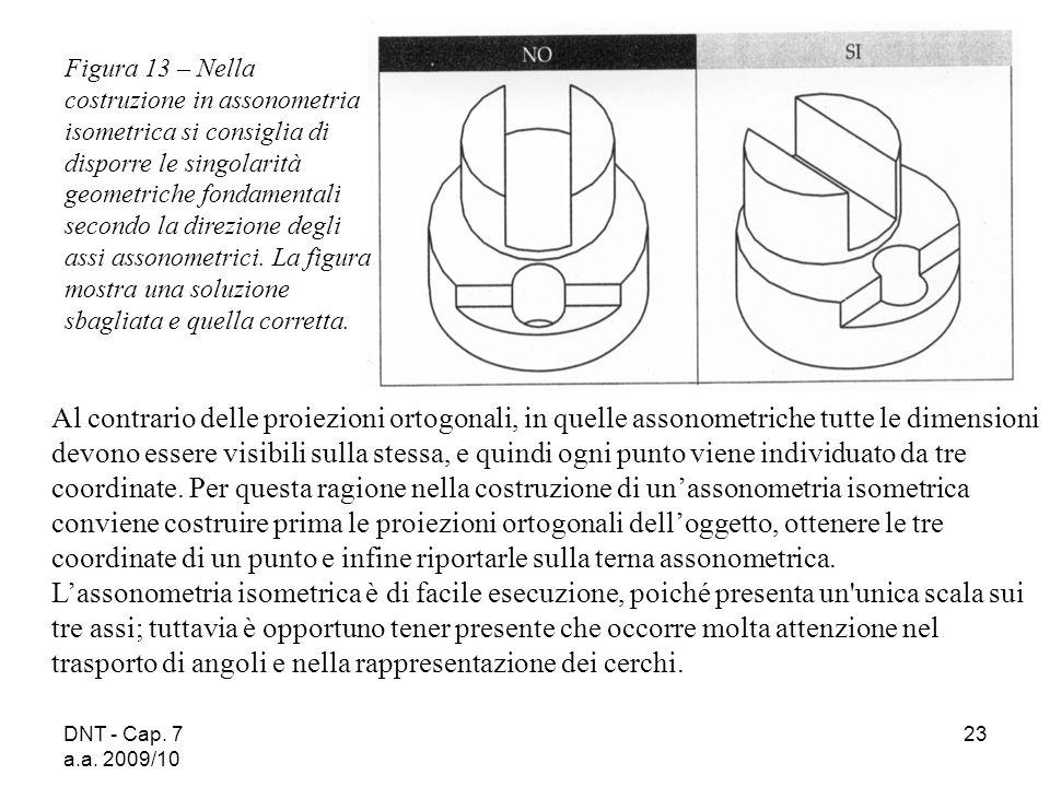 Figura 13 – Nella costruzione in assonometria isometrica si consiglia di disporre le singolarità geometriche fondamentali secondo la direzione degli assi assonometrici. La figura mostra una soluzione sbagliata e quella corretta.
