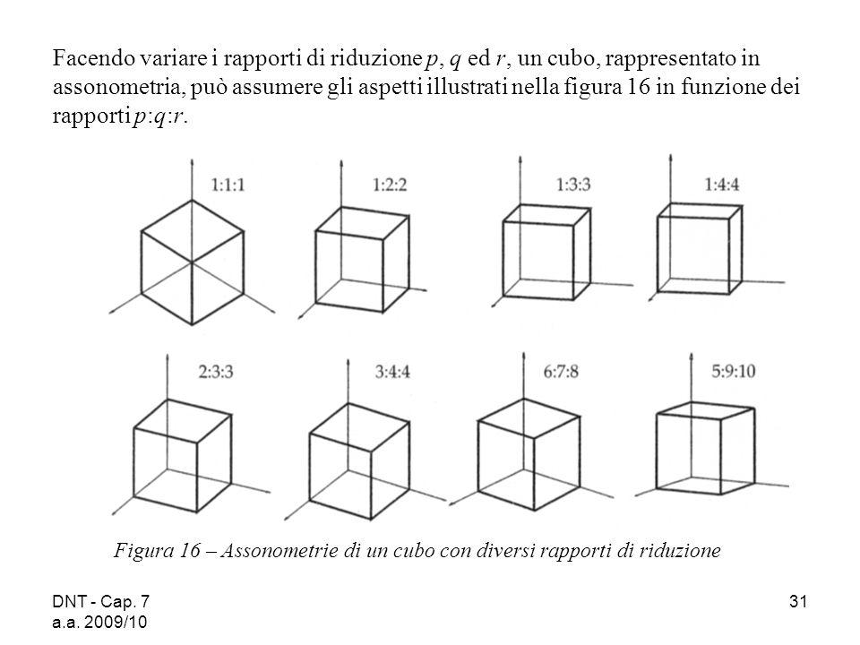 Facendo variare i rapporti di riduzione p, q ed r, un cubo, rappresentato in assonometria, può assumere gli aspetti illustrati nella figura 16 in funzione dei rapporti p:q:r.