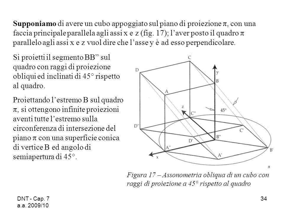 Supponiamo di avere un cubo appoggiato sul piano di proiezione π, con una faccia principale parallela agli assi x e z (fig. 17); l'aver posto il quadro π parallelo agli assi x e z vuol dire che l'asse y è ad esso perpendicolare.