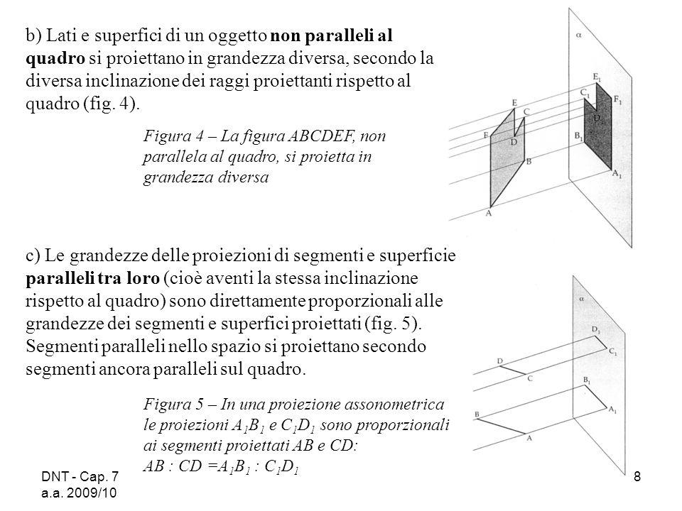 b) Lati e superfici di un oggetto non paralleli al quadro si proiettano in grandezza diversa, secondo la diversa inclinazione dei raggi proiettanti rispetto al quadro (fig. 4).