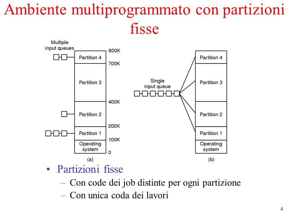 Ambiente multiprogrammato con partizioni fisse