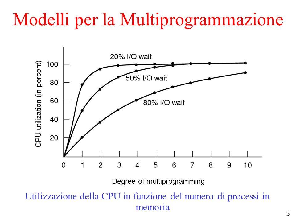 Modelli per la Multiprogrammazione