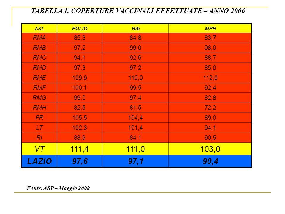 TABELLA 1. COPERTURE VACCINALI EFFETTUATE – ANNO 2006