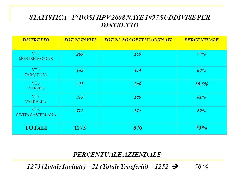 STATISTICA - 1° DOSI HPV 2008 NATE 1997 SUDDIVISE PER DISTRETTO