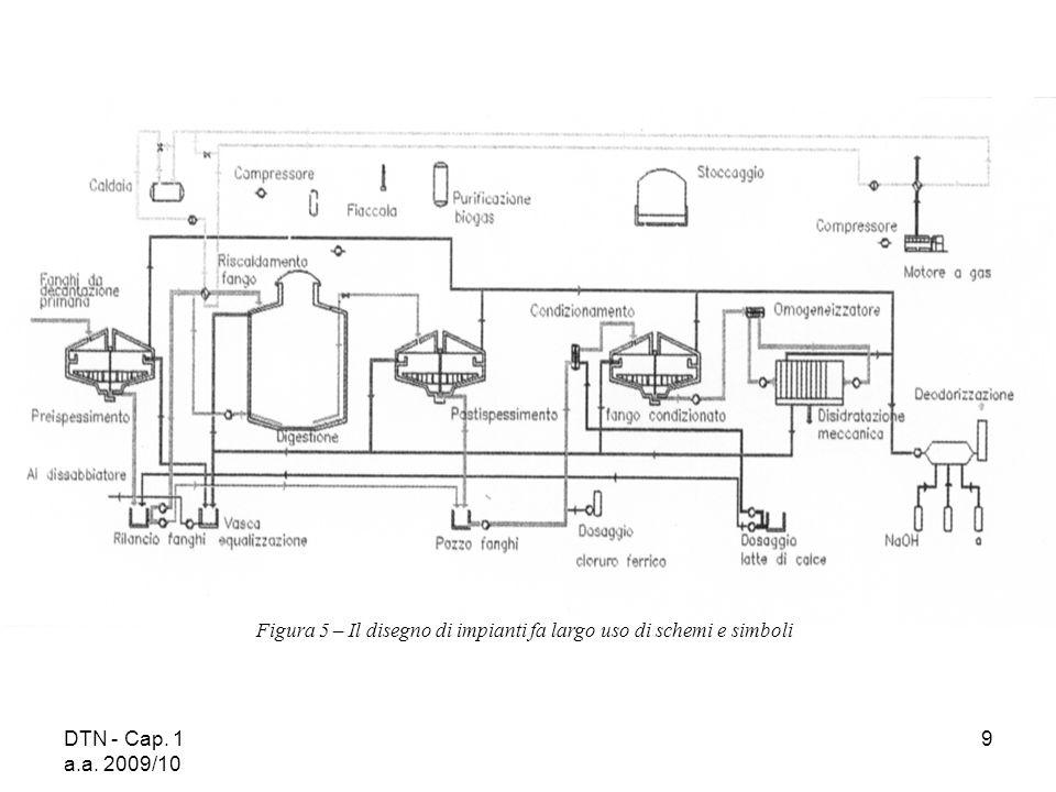 Figura 5 – Il disegno di impianti fa largo uso di schemi e simboli