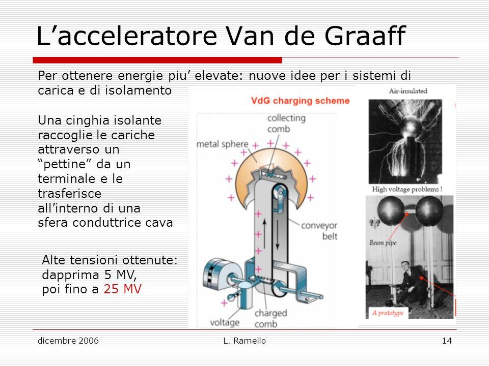 L'acceleratore Van de Graaff