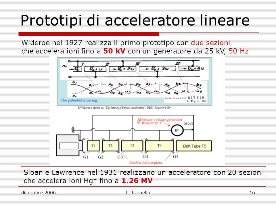 Prototipi di acceleratore lineare