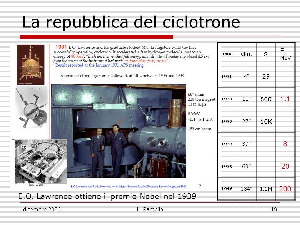 La repubblica del ciclotrone