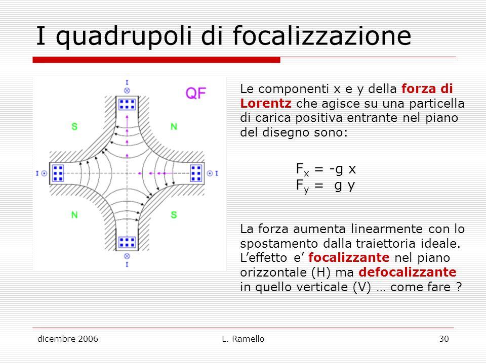 I quadrupoli di focalizzazione