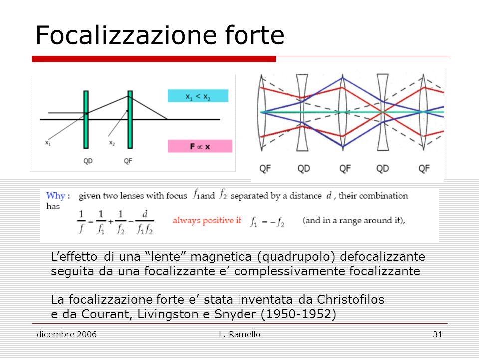 Focalizzazione forte L'effetto di una lente magnetica (quadrupolo) defocalizzante. seguita da una focalizzante e' complessivamente focalizzante.