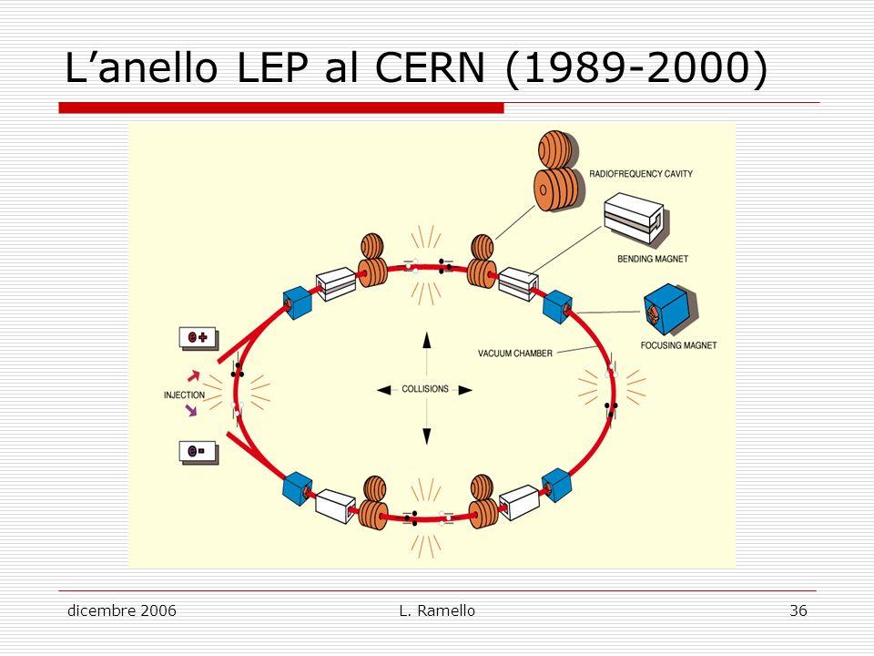 L'anello LEP al CERN (1989-2000)