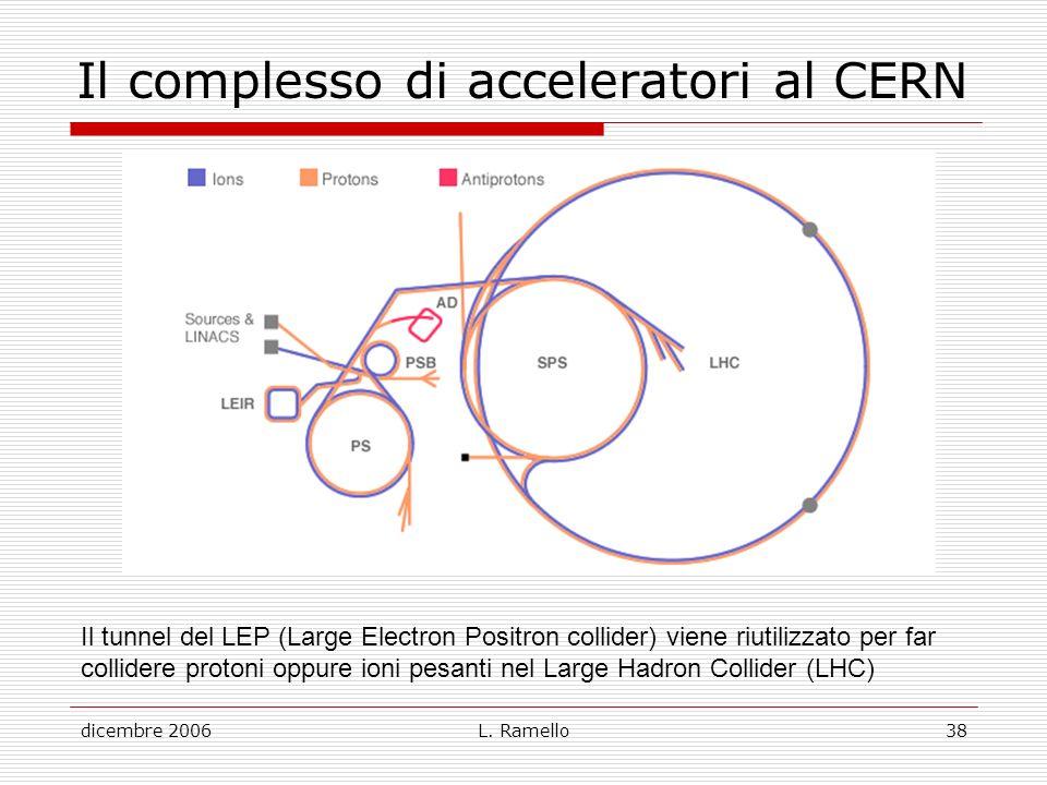 Il complesso di acceleratori al CERN