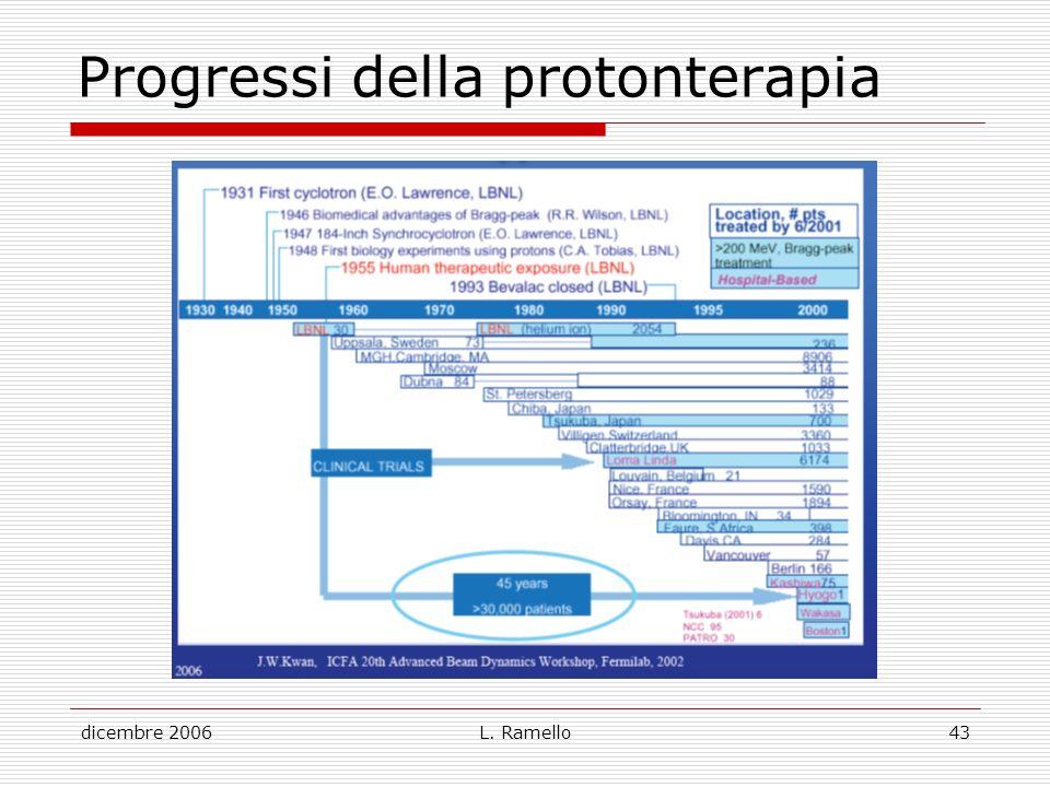 Progressi della protonterapia