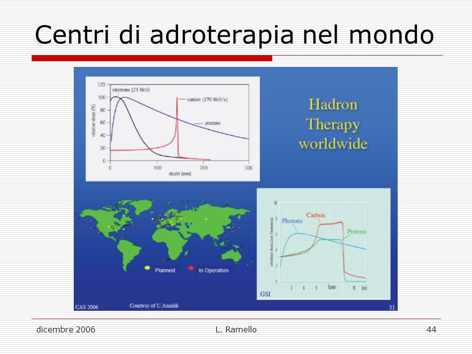 Centri di adroterapia nel mondo
