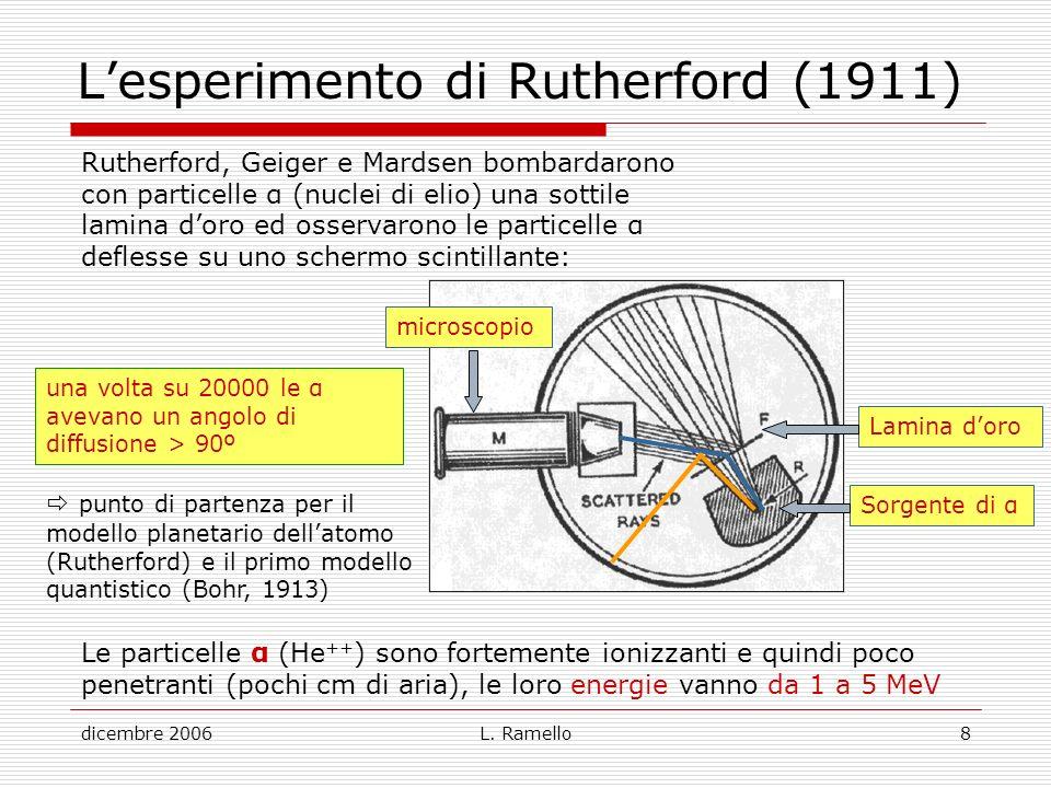 L'esperimento di Rutherford (1911)