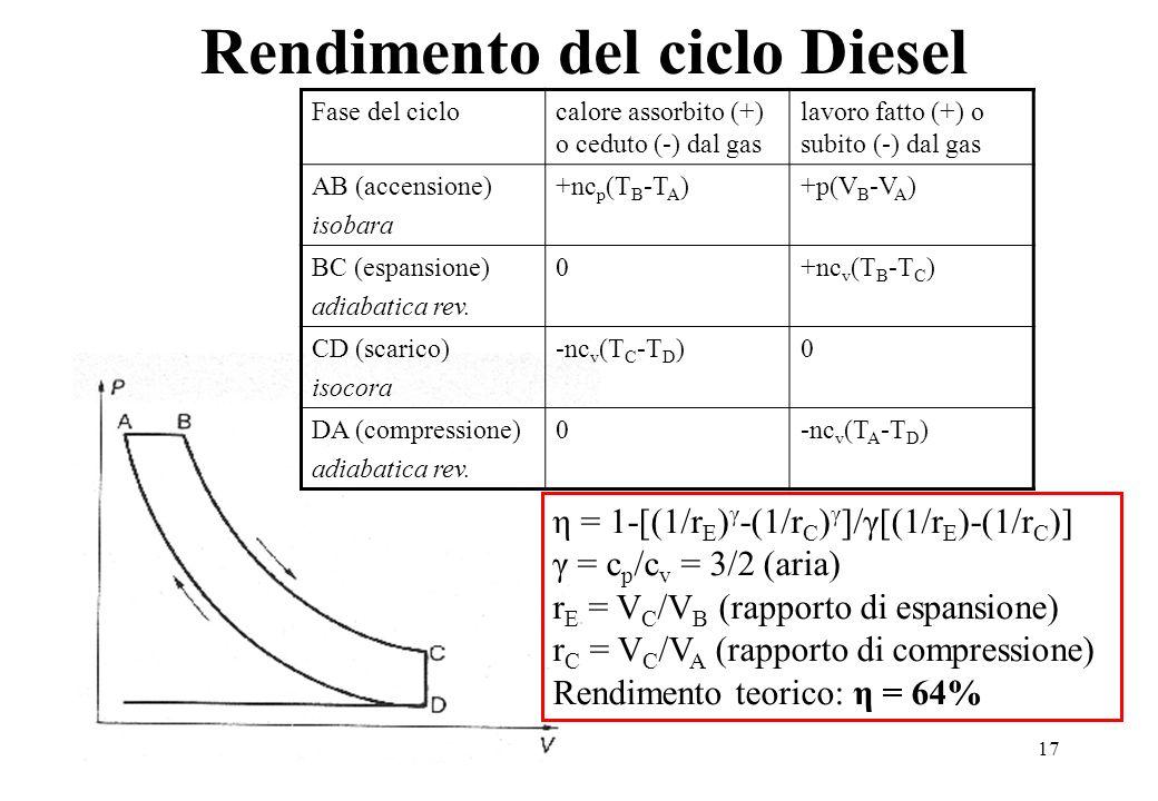 Rendimento del ciclo Diesel
